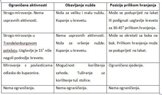 Ograničenja u krevetu kod rizične trudnoće